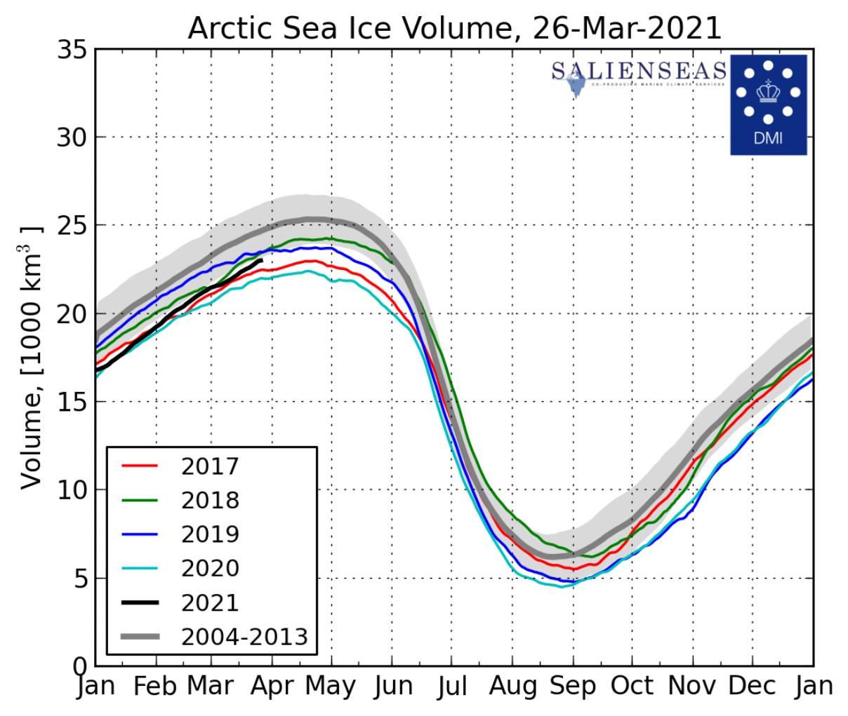 arctic-sea-ice-maximum-2021-melt-volume-analysis-graph