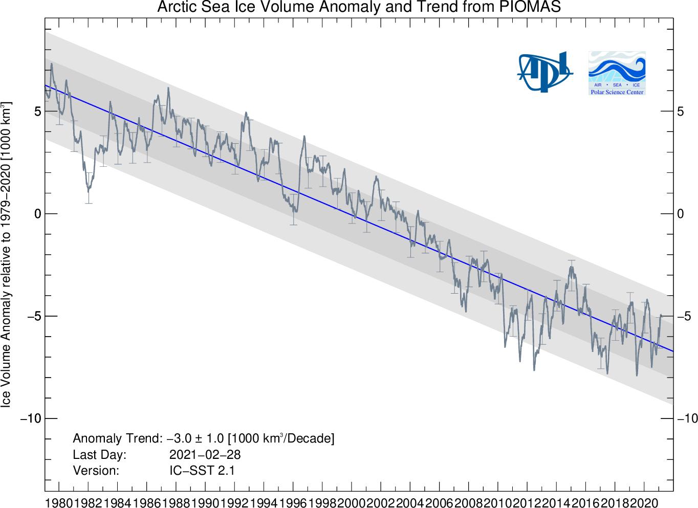 arctic-sea-ice-maximum-2021-melt-volume-anomaly