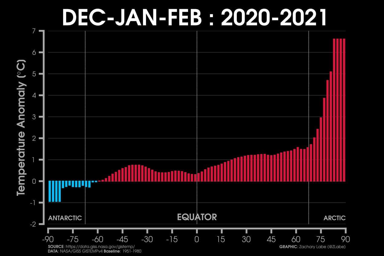 arctic-sea-ice-maximum-2021-melt-winter-temperature-anomaly
