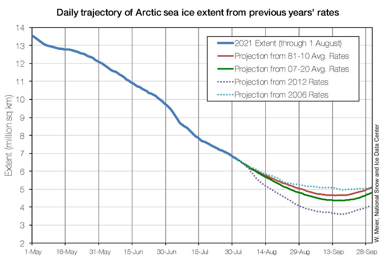 arctic-sea-ice-minimum-extent-autumn-forecast-verification
