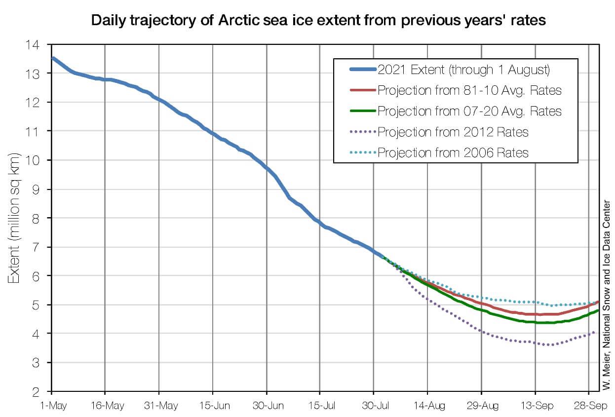arctic-sea-ice-minimum-extent-autumn-forecast