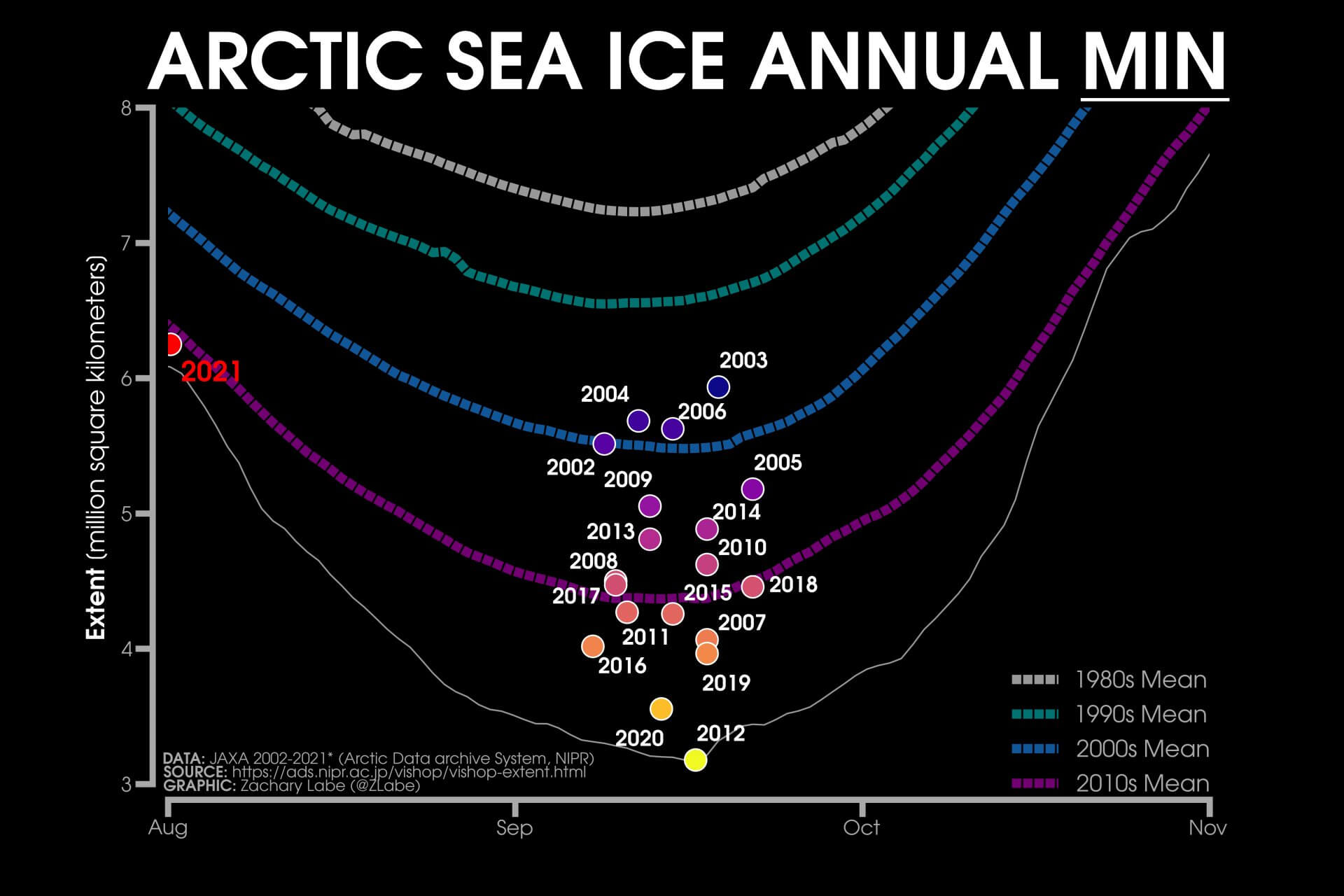 arctic-sea-ice-minimum-extent-graph-by-years