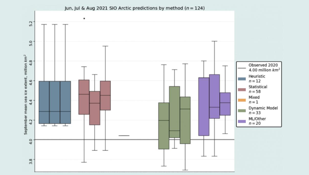 arctic-sea-ice-minimum-extent-september-forecast