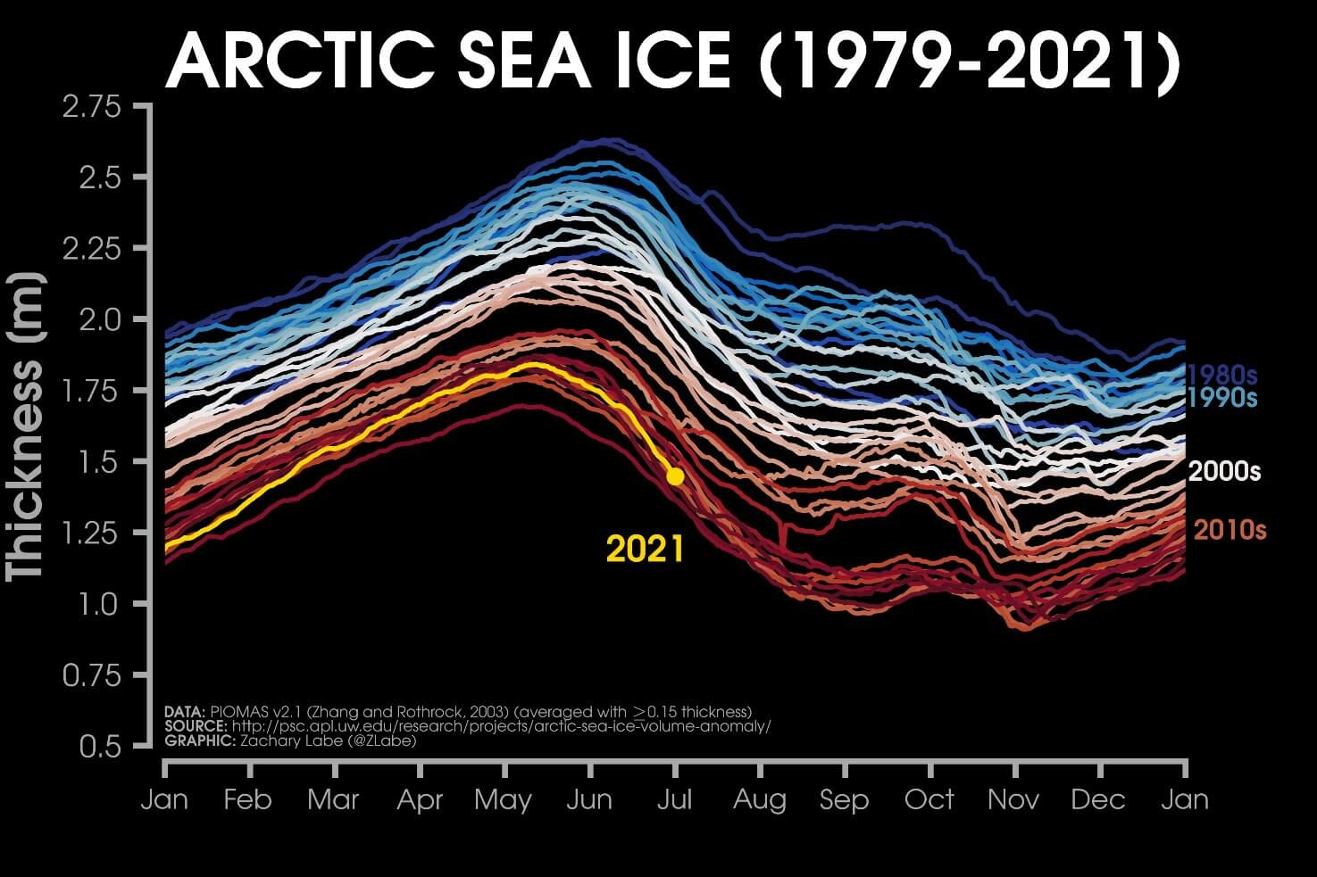 arctic-sea-ice-thickness-graph-comparison-by-years