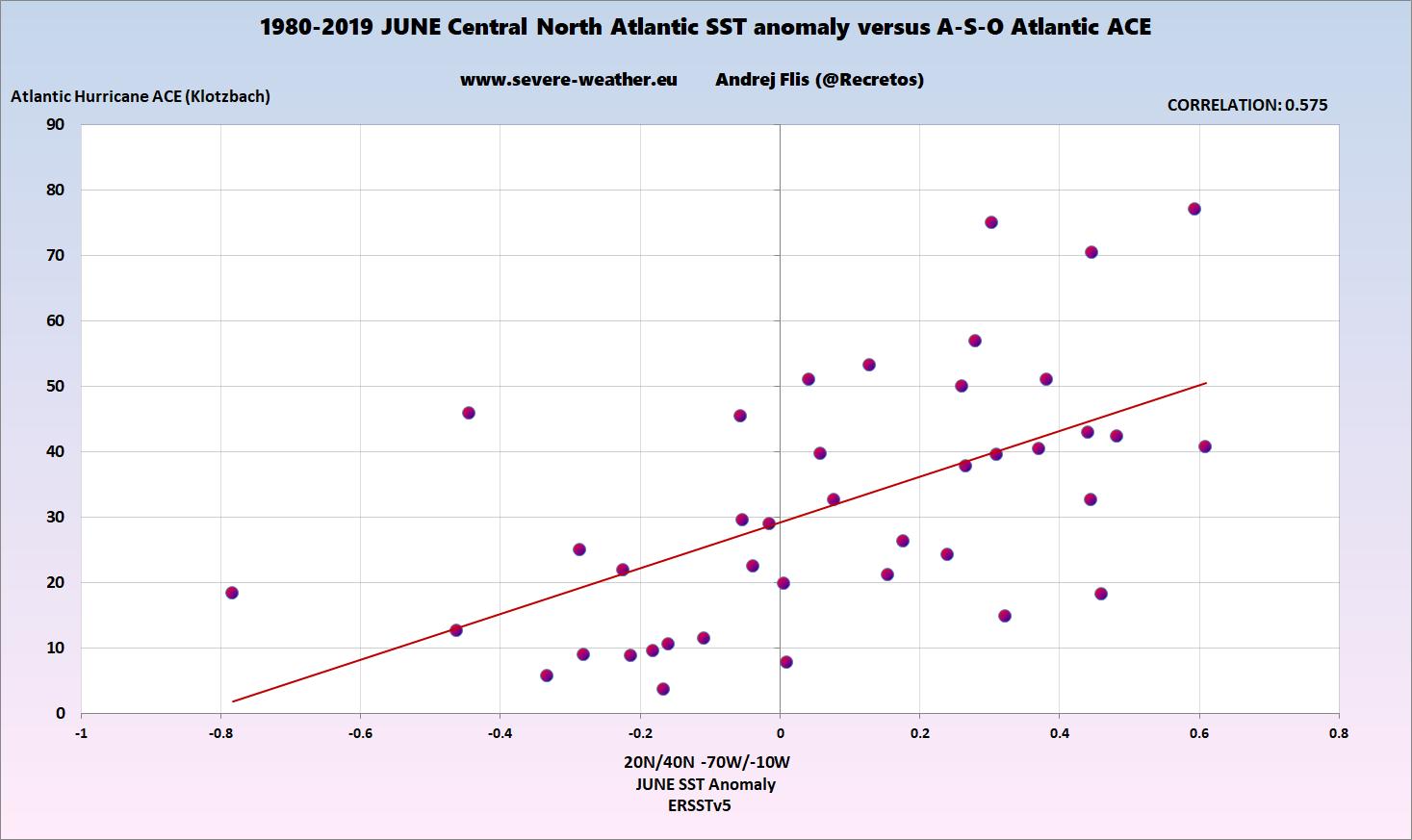 atlantic-ocean-june-summer-effect-on-hurricane-season-graph