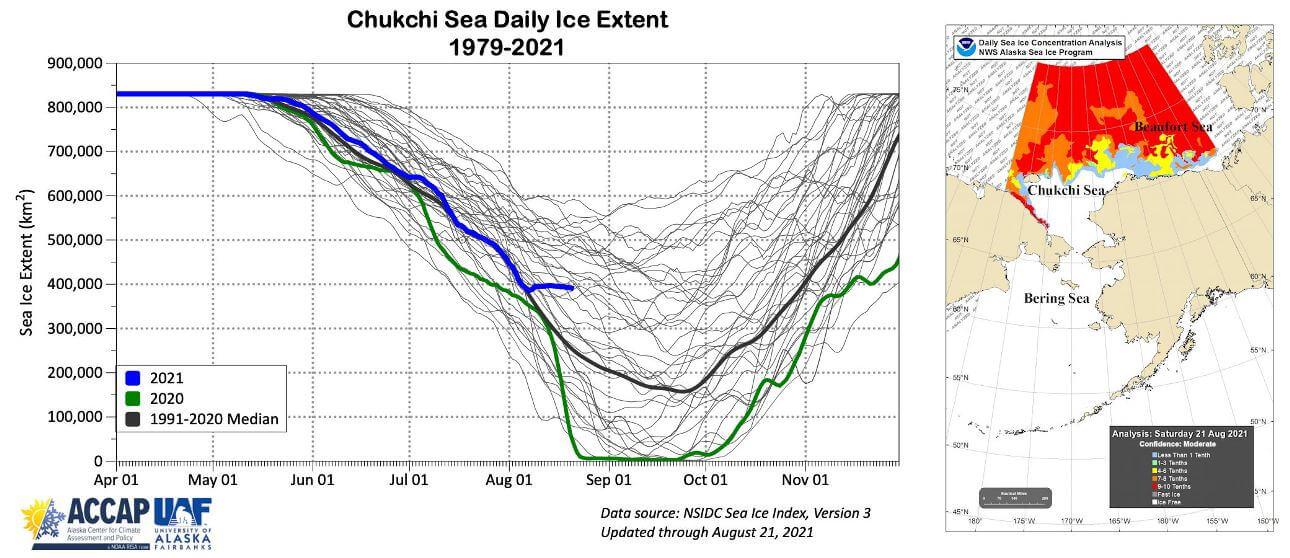 chukchi-sea-daily-sea-ice-extent-graph