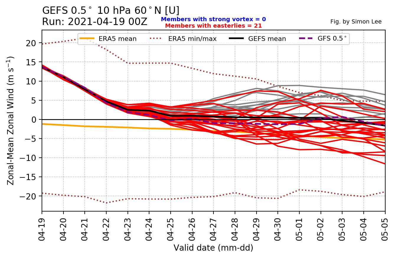 ensemble-forecast-stratosphere-zonal-wind-polar-vortex-spring-weather