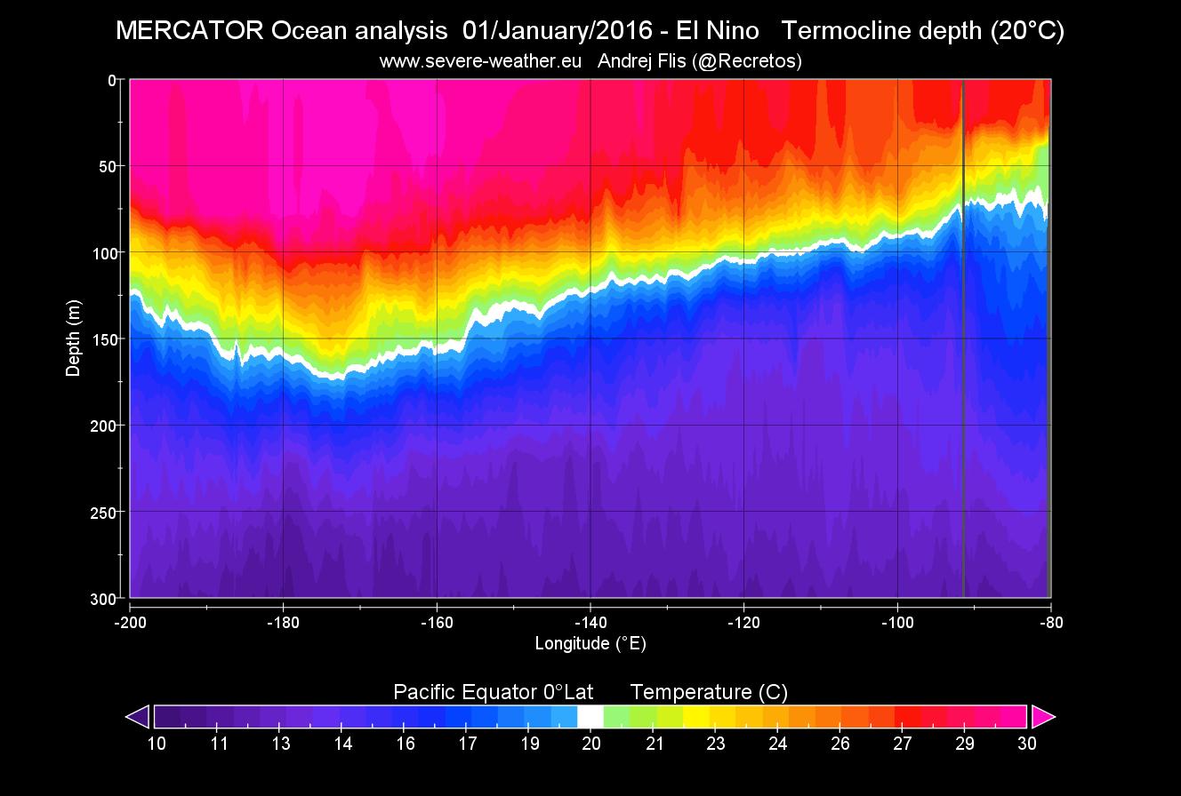 enso-region-el-nino-2015-subsurface-temperature-by-depth