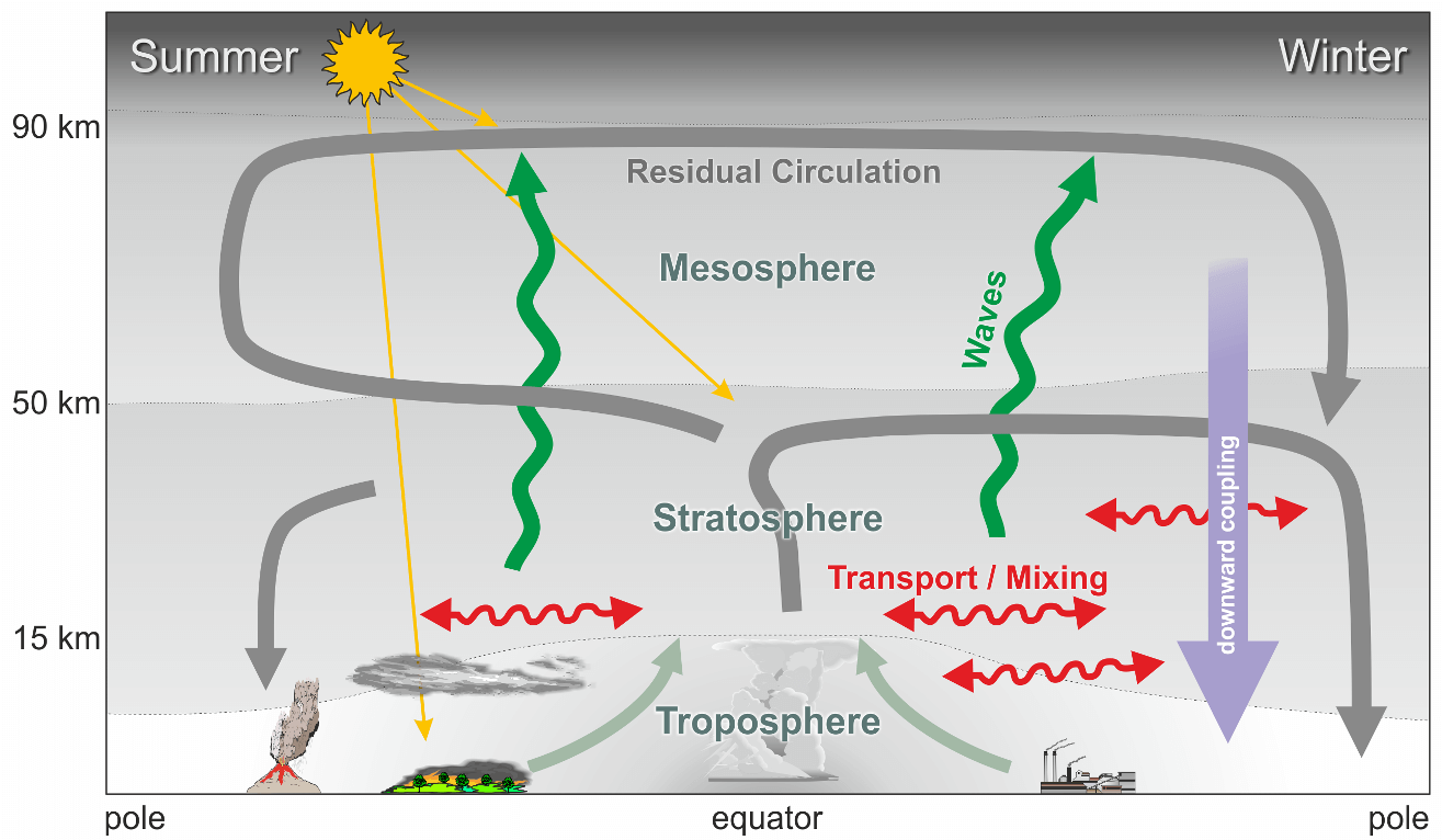 global-atmospheric-circulation-connection-over-poles-and-equator-in-summer-and-winter