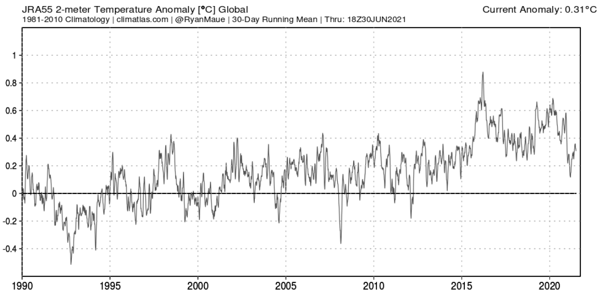 global-temperature-anomaly-over-last-decades-graph