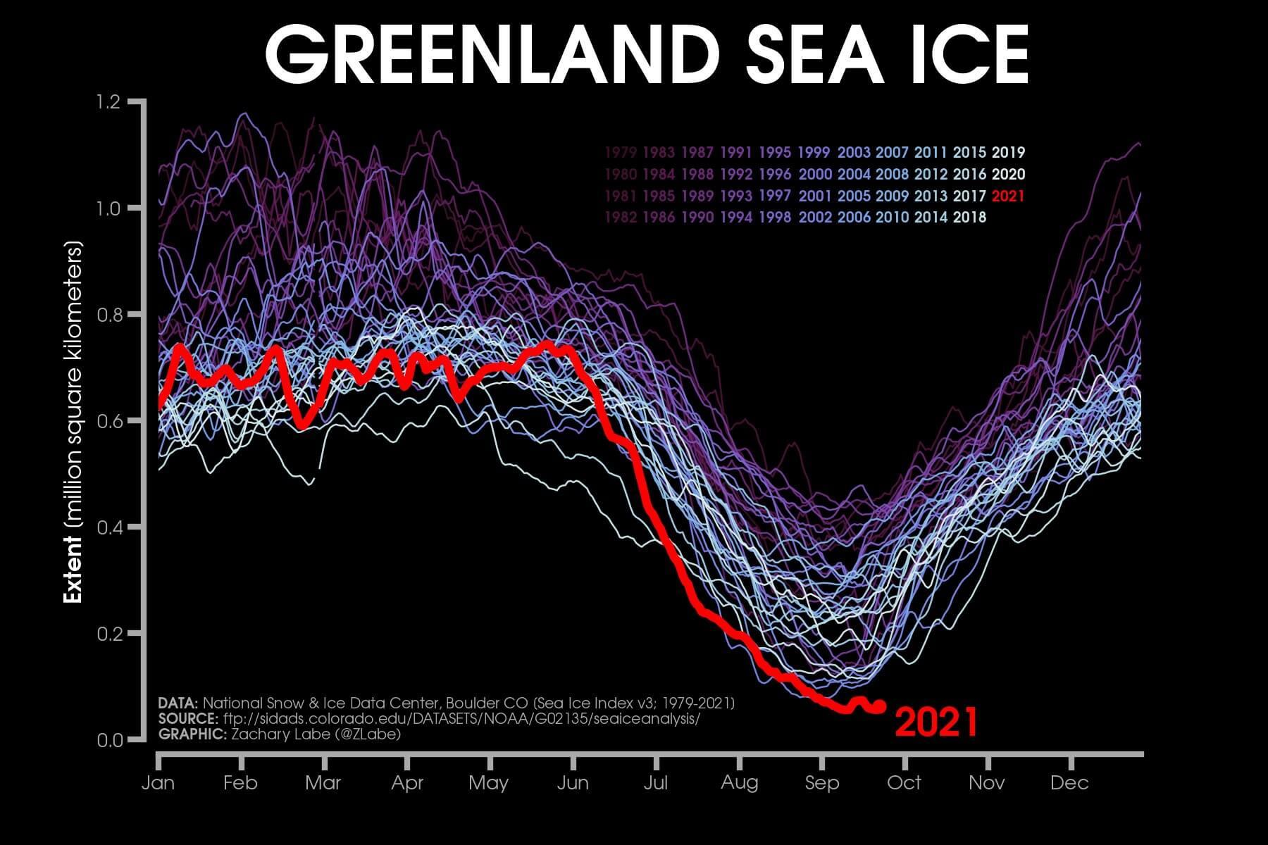 greenland-sea-ice-area-graph-so-far
