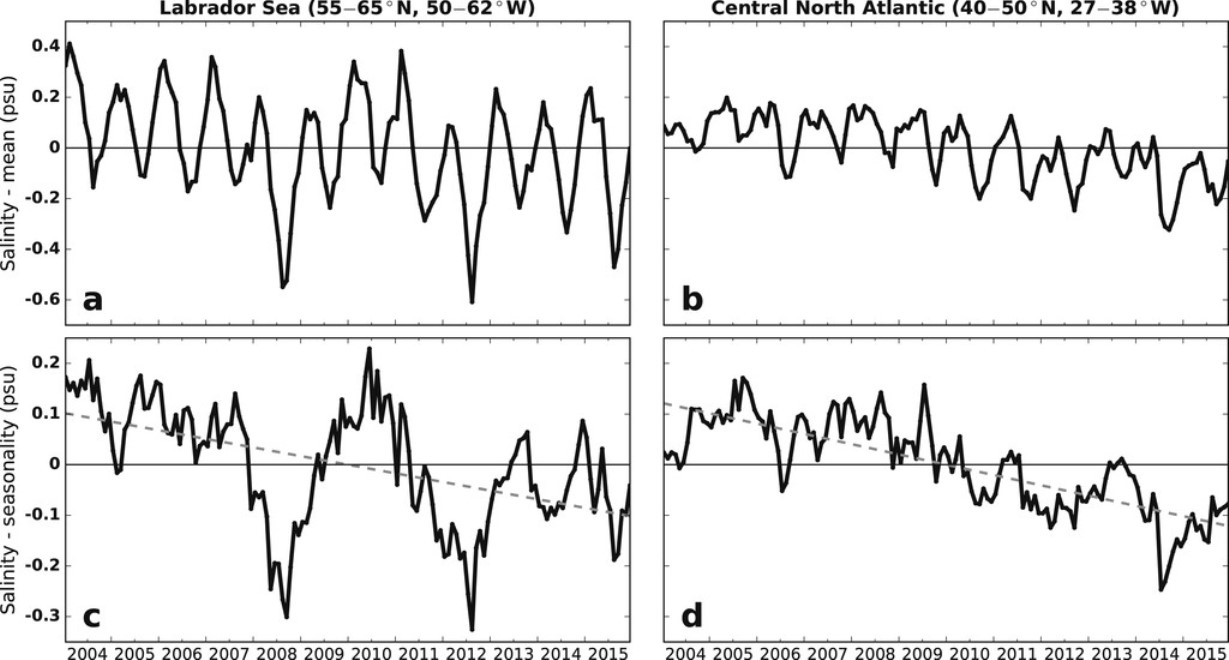 gulf-stream-collapse-sign-salinity-trends-graph