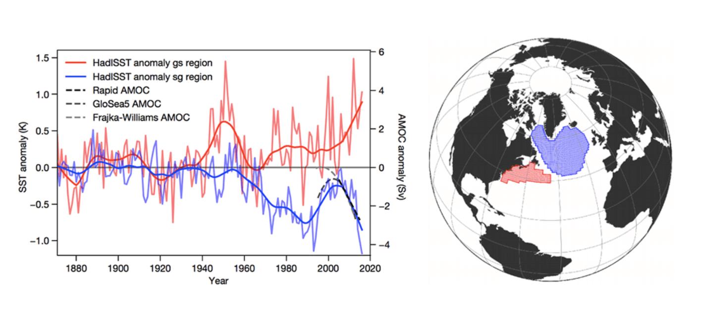 gulf-stream-collapse-united-states-europe-temperature-index-regions