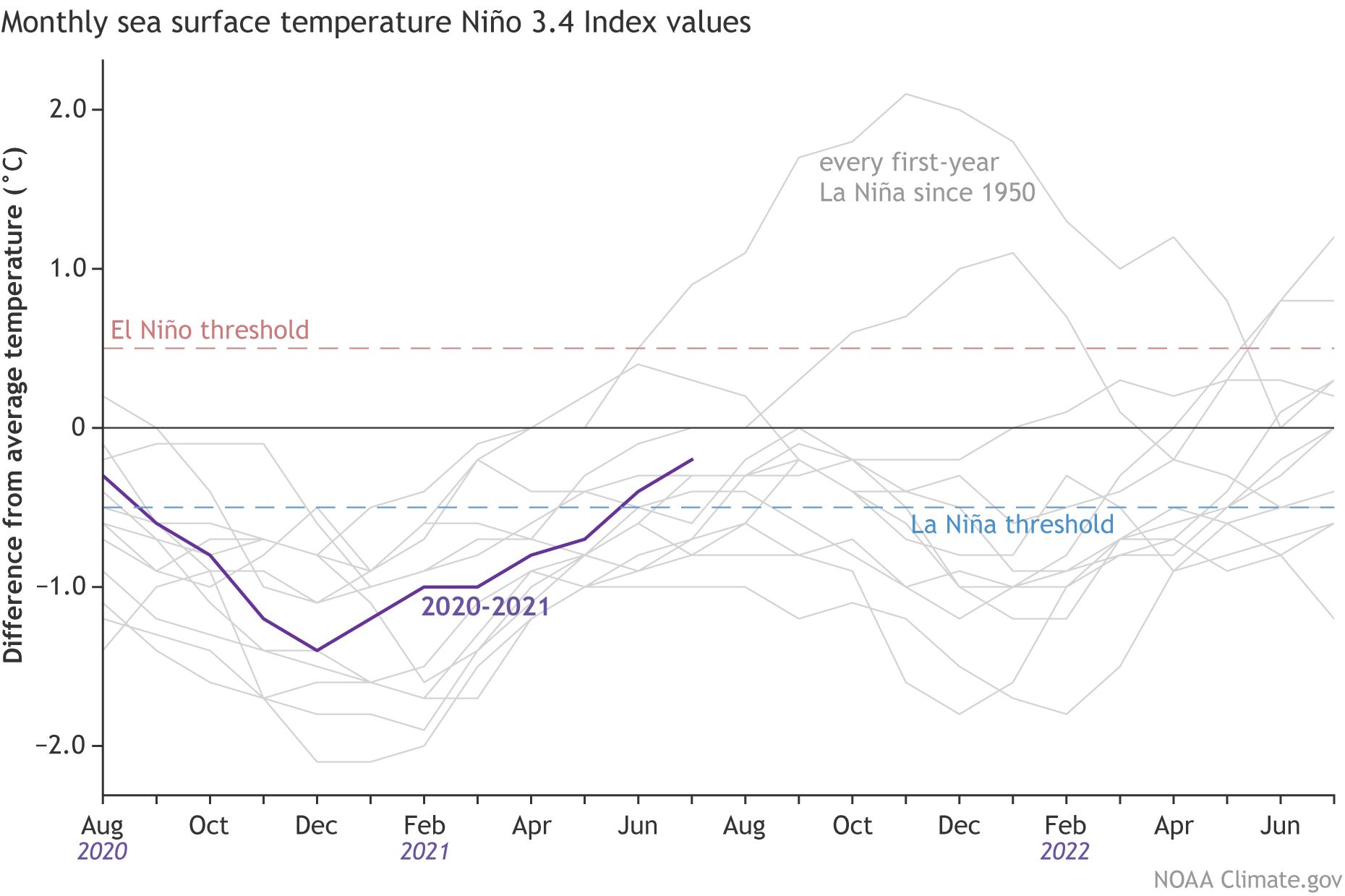 la-nina-watch-autumn-winter-weather-temperature-enso-progress-graph