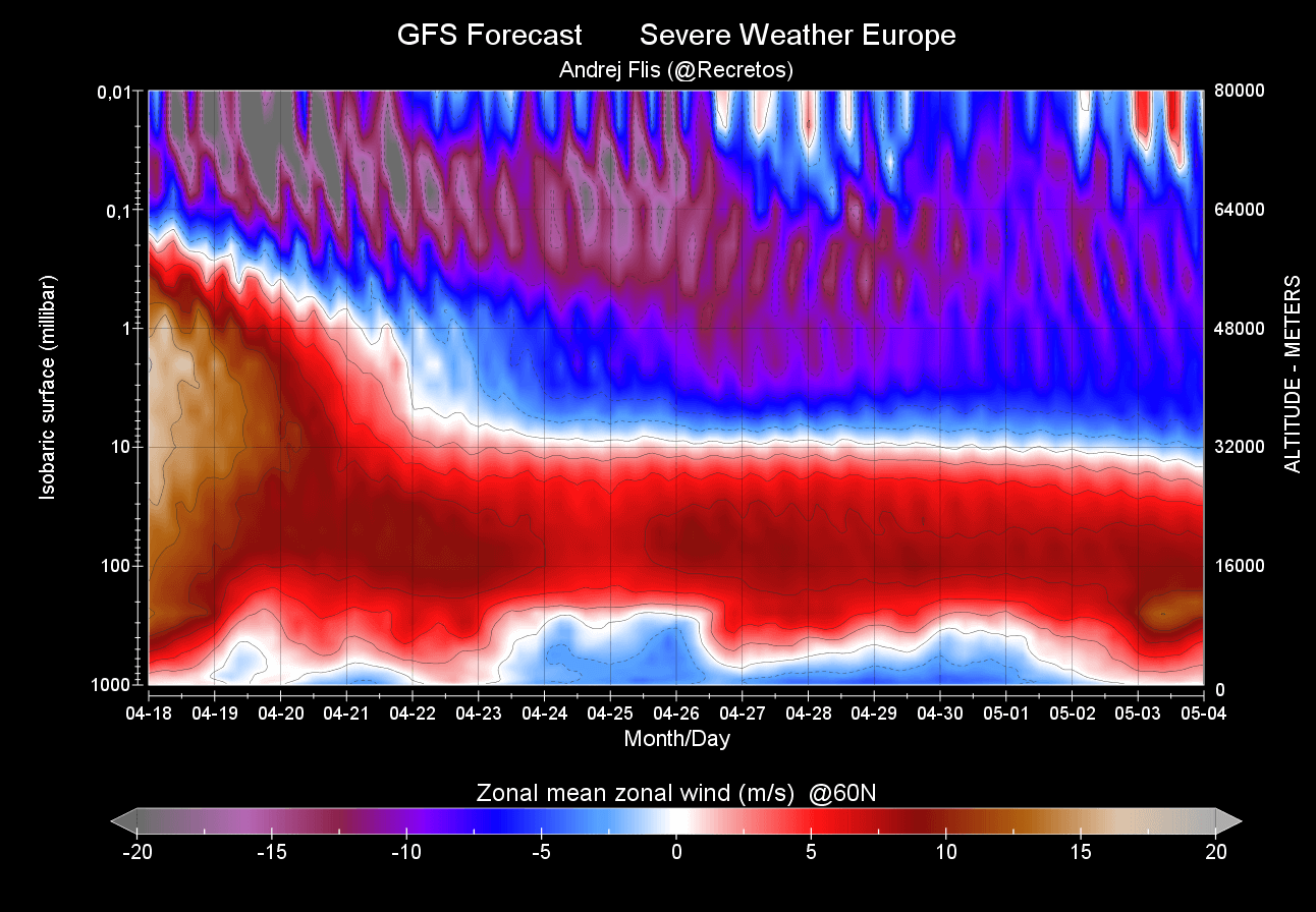 mesosphere-stratosphere-weather-polar-vortex-wind-forecast-april-may-2021