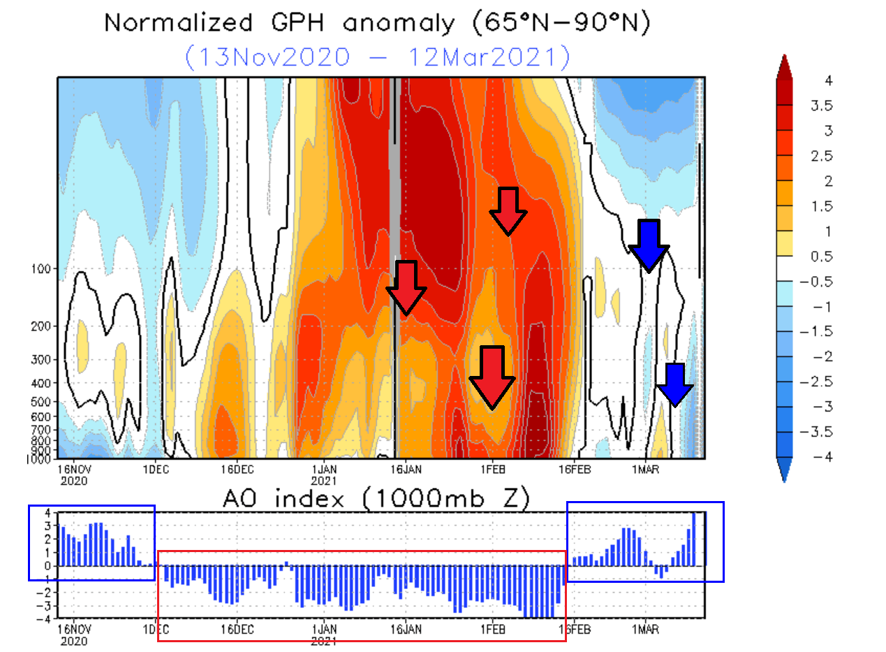 north-hemisphere-atmospheric-pressure-anomaly-analysis-winter-2020-2021