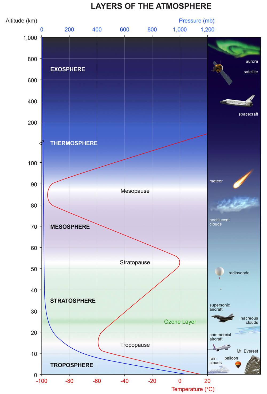polar-vortex-winter-2021-2022-atmosphere-layers