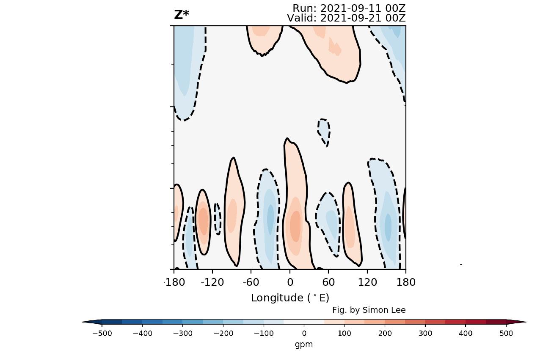 polar-vortex-winter-2021-2022-vertical-pressure-10-day-forecast