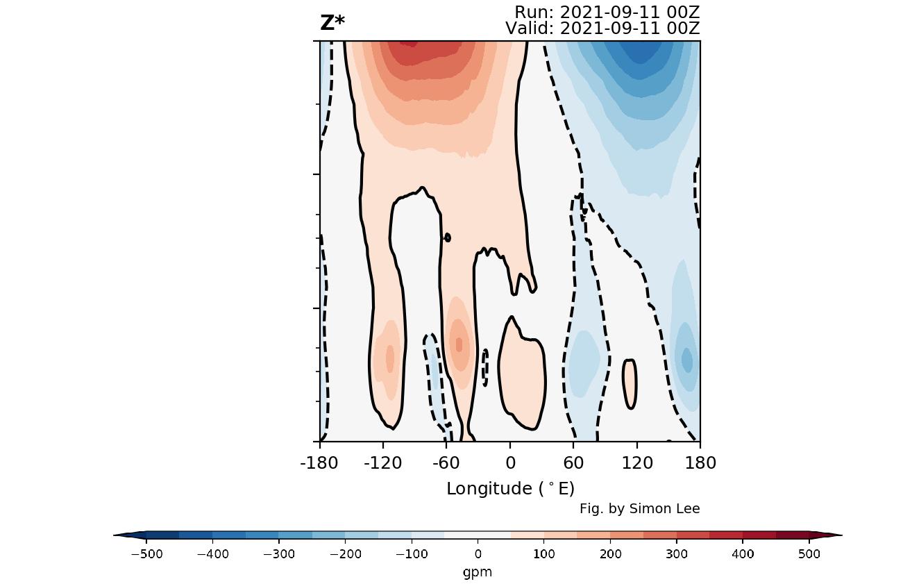 polar-vortex-winter-2021-2022-vertical-pressure-analysis