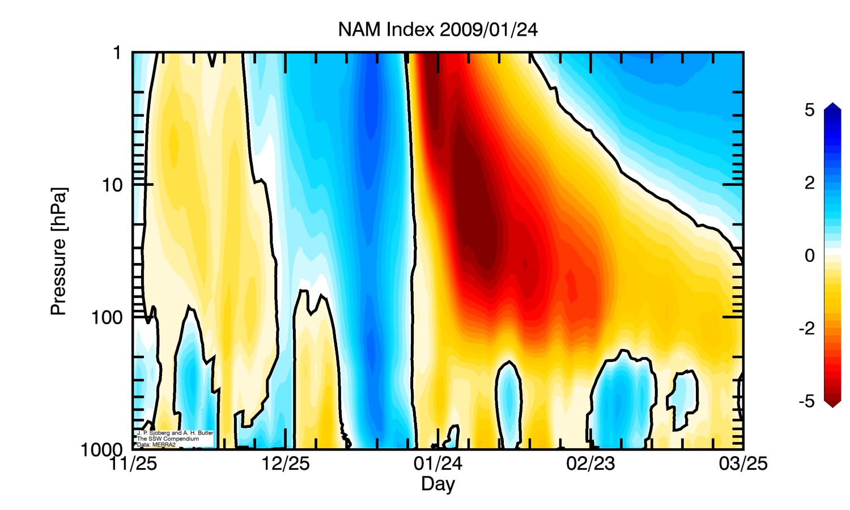 polar-vortex-winter-stratospheric-warming-event-vertical-pressure-change
