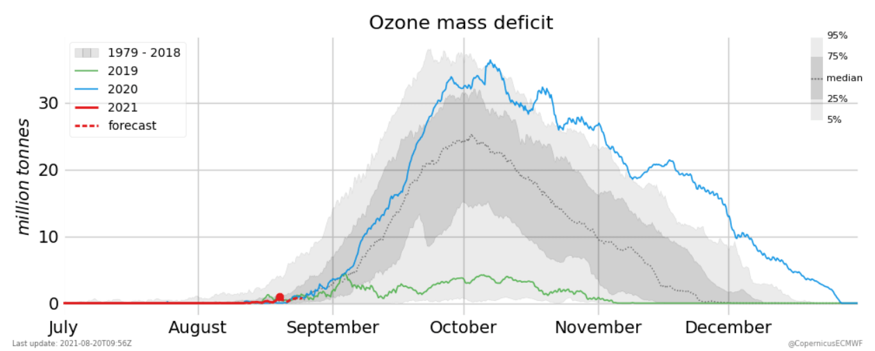 south-pole-winter-stratospheric-warming-ozone-mass-deficit