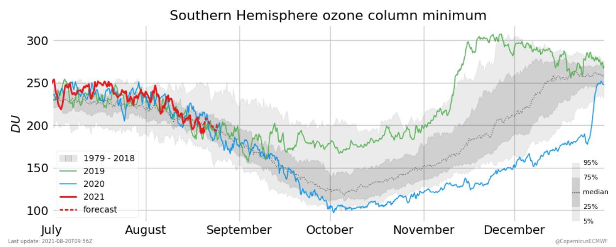 south-pole-winter-stratospheric-warming-ozone-minimum