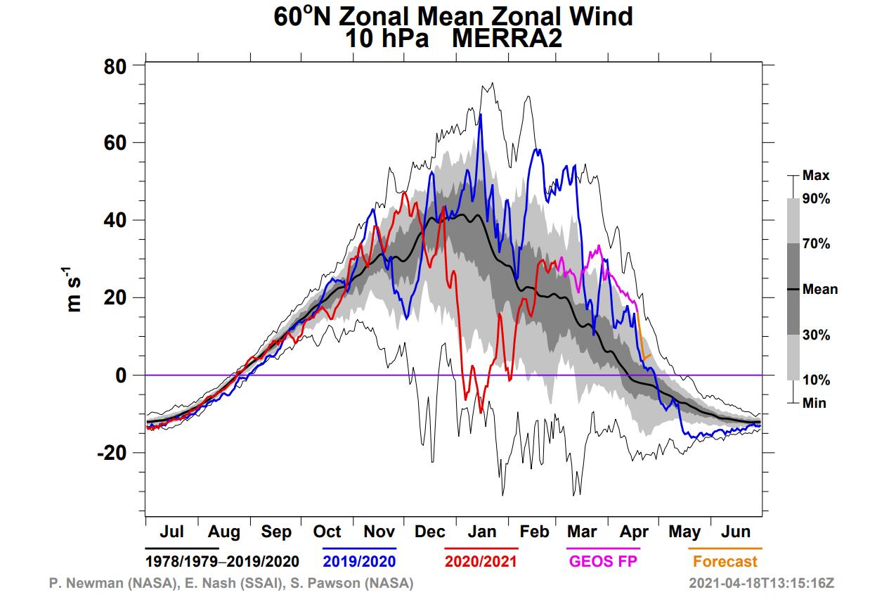 stratospheric-polar-vortex-nasa-winter-spring-wind-analysis