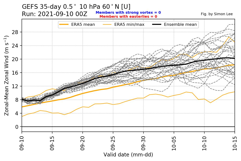 stratospheric-polar-vortex-wind-speed-ensemble-forecast