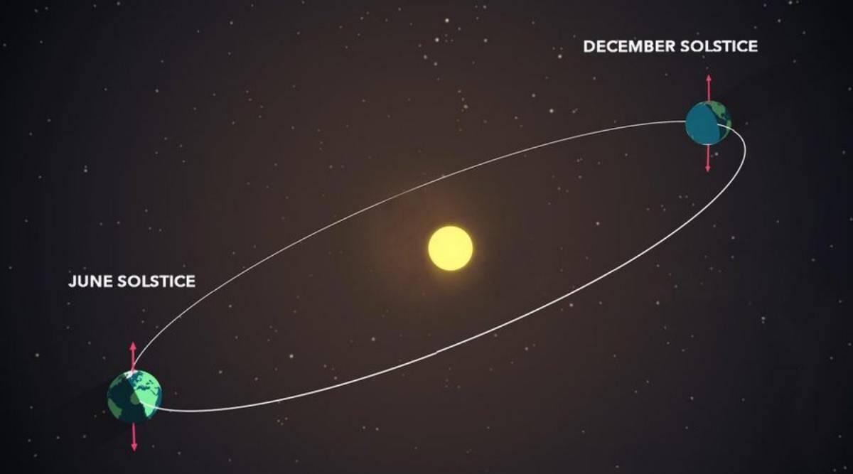 winter-summer-solstice-2021-earth-orbit