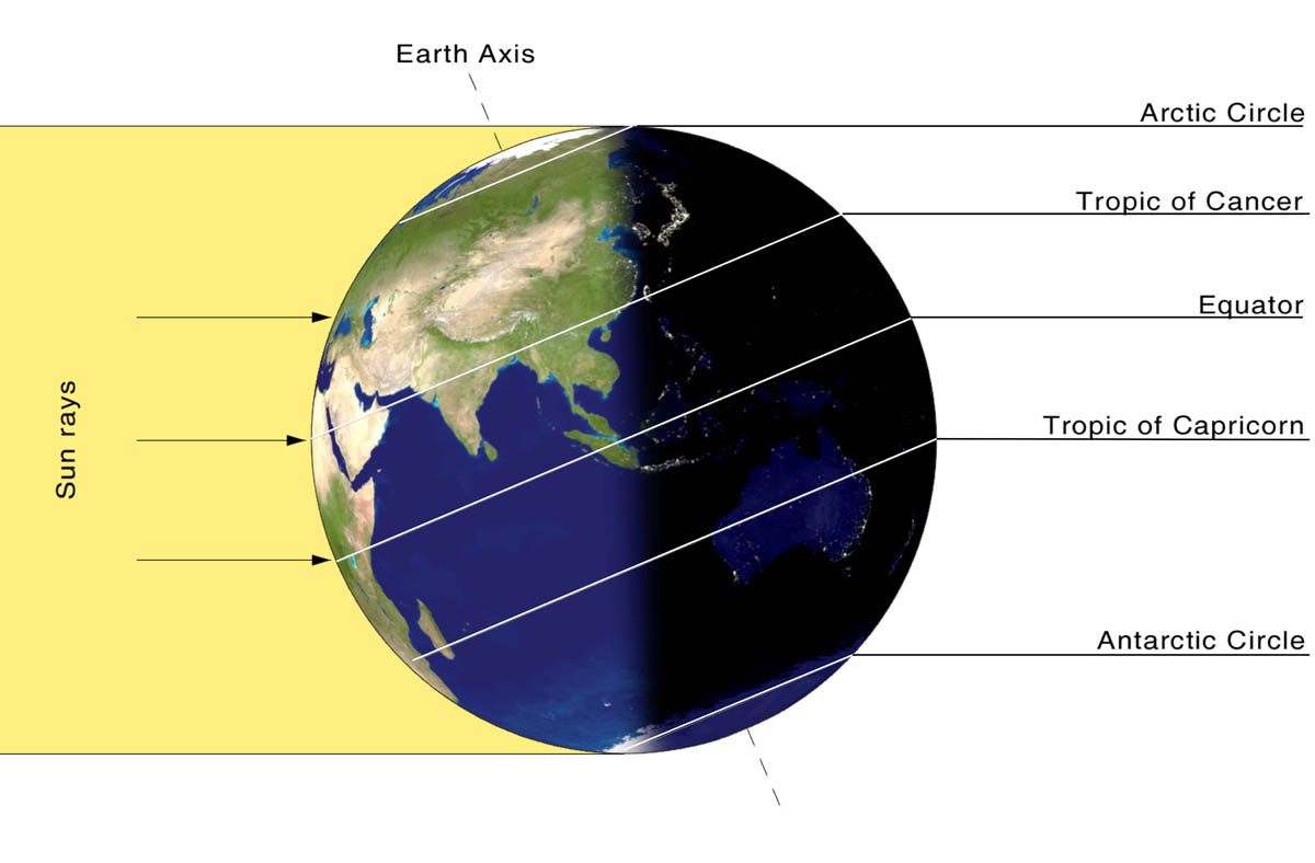summer-solstice-sun-rays-angle-north-south