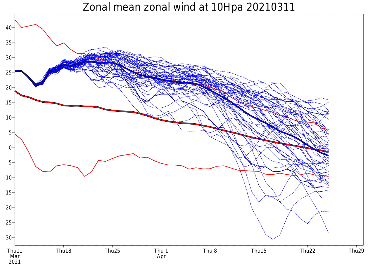 weather-forecast-march-april-2021-united-states-europe-ecmwf-stratospheric-winds