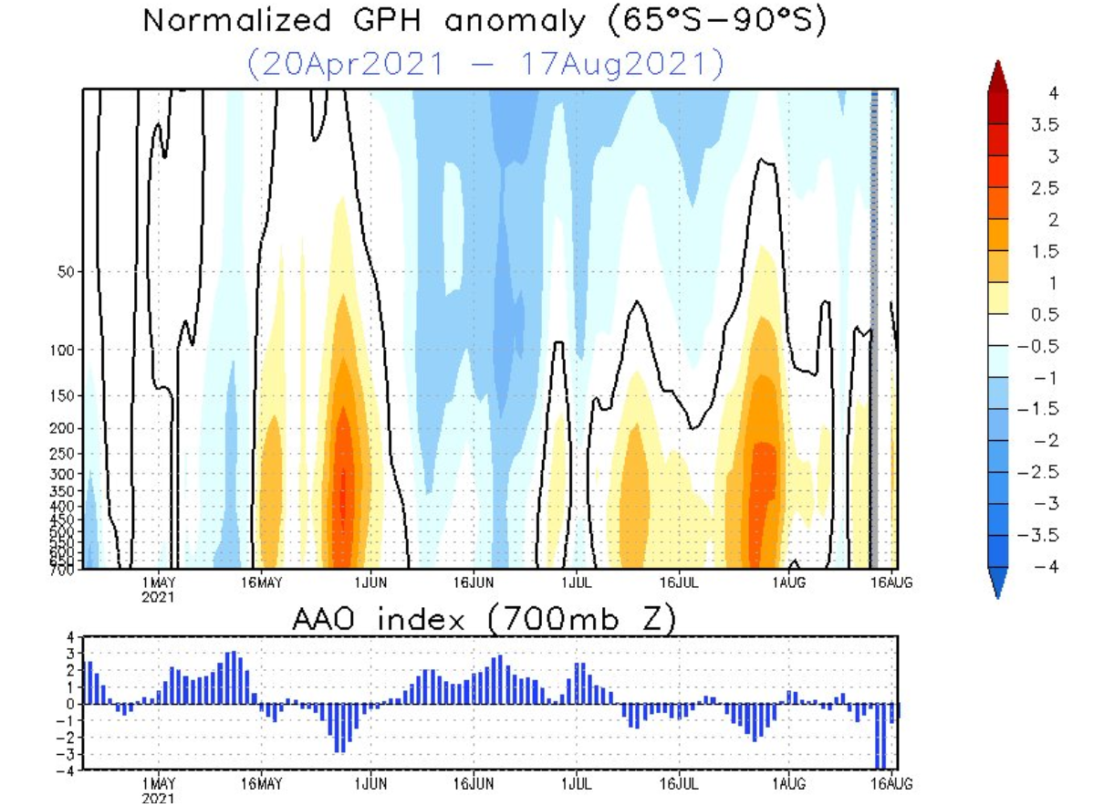 winter-south-pole-stratosphere-pressure-anomaly-analysis-and-graph