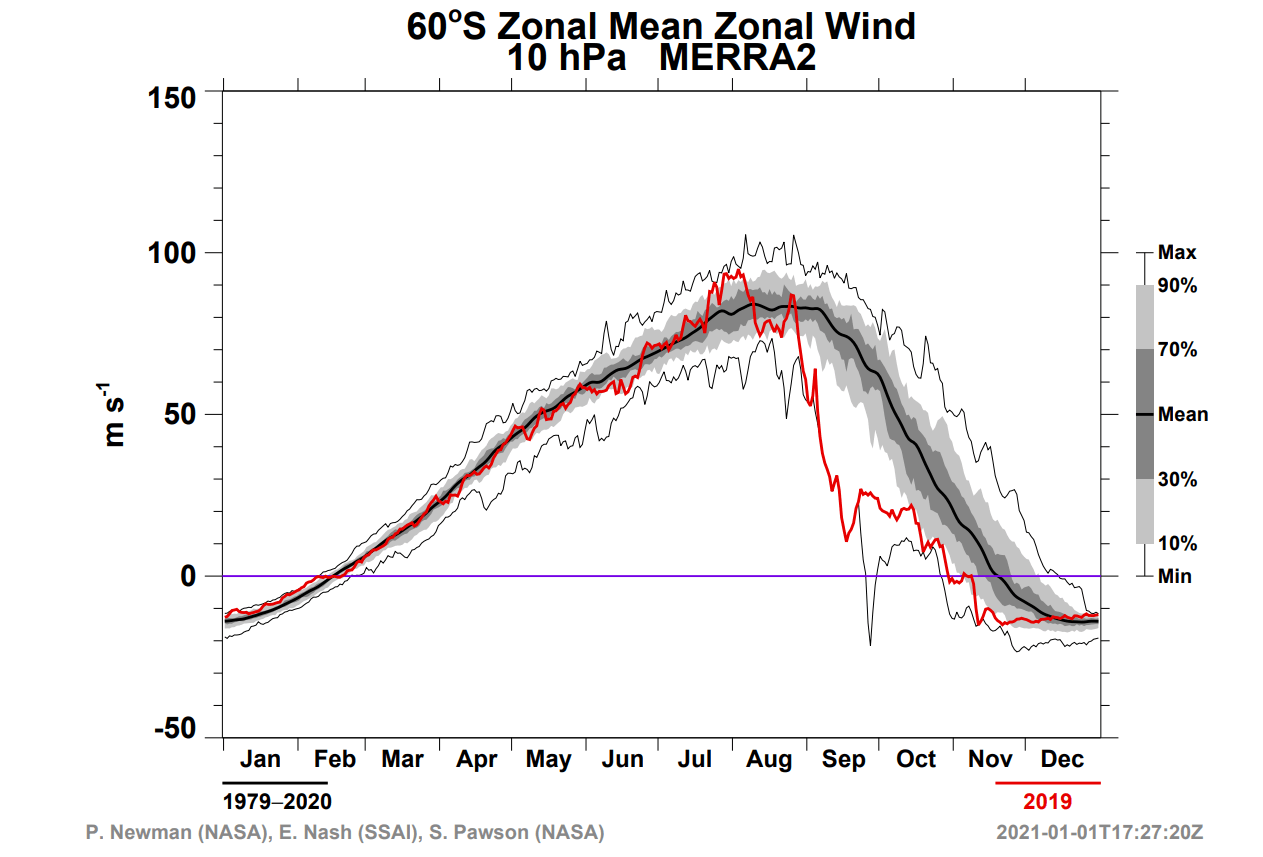 winter-south-pole-stratosphere-warming-2019-zonal-mean-wind