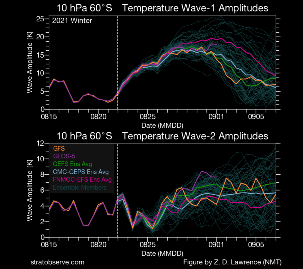 winter-south-pole-stratosphere-warming-temperature-wave-forecast