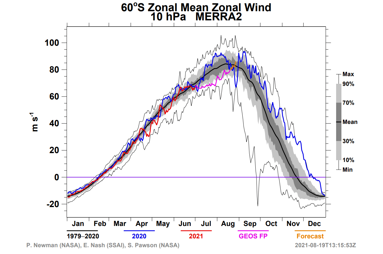winter-south-pole-stratosphere-zonal-mean-wind-forecast