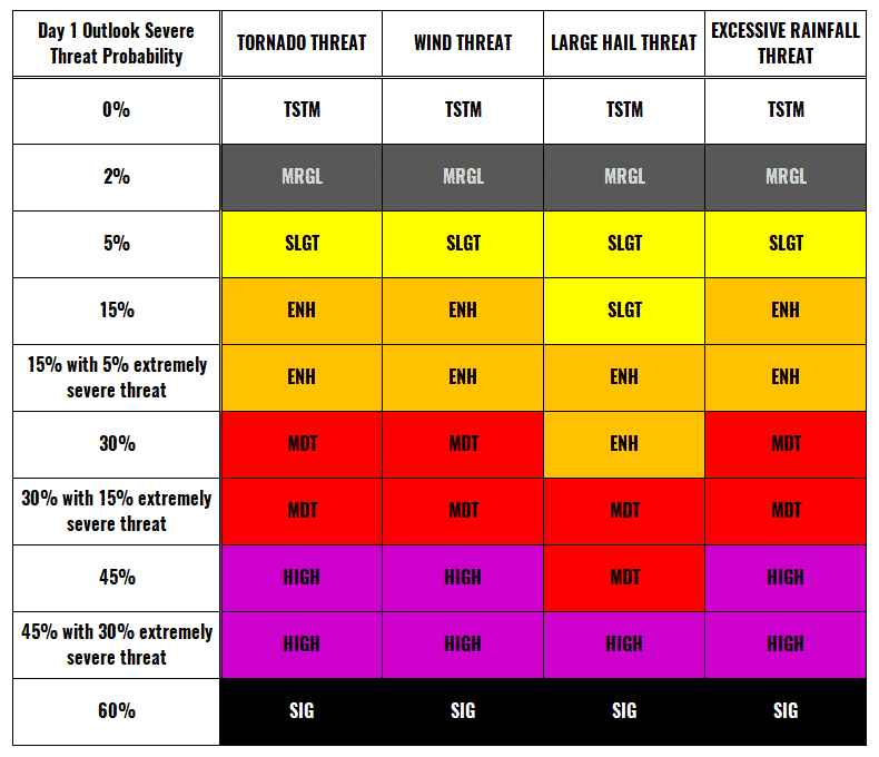 threat levels severe weather forecast