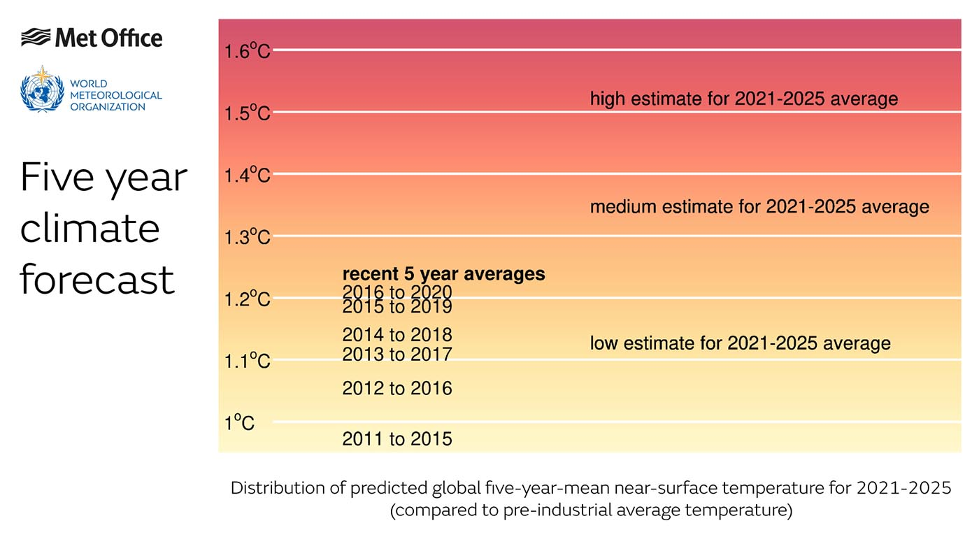 climate change tipping point global temperature increase met office