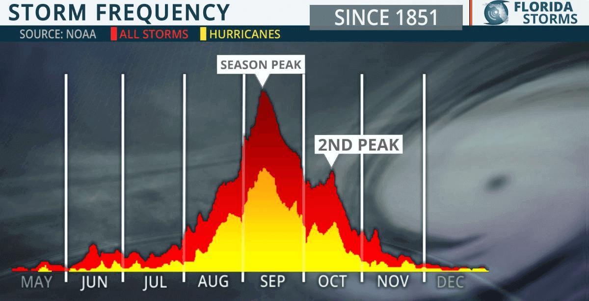 atlantic hurricane season forecast mjo wave storm fred seasonal peak
