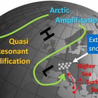 extreme snowfall future winters alps glaciers challenging global warming